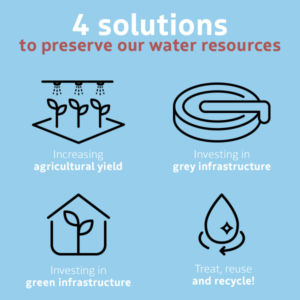 Labaronne-Citaf_4-solutions-preserve-water-EN
