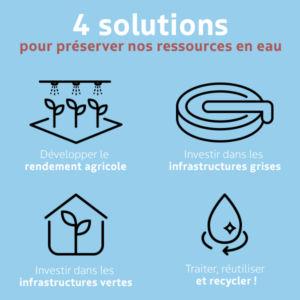 Labaronne-Citaf_4-solutions-preserve-water-FR